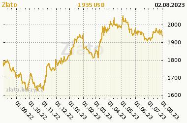 b8c1b7f45 Zlato - aktuální a historické ceny zlata, graf vývoje ceny zlata - 1 rok -  měna USD