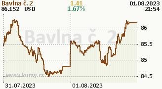 Graf komodity Bavlna