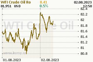 Ropa graf vývoje ceny