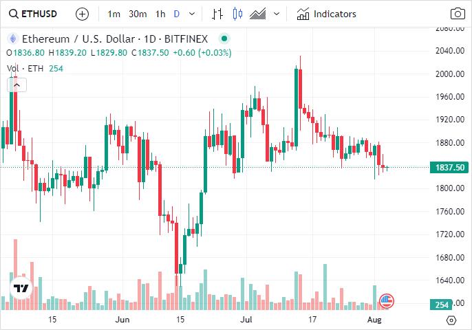 Tradingview ETH