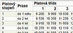 Platové tabulky - základní platová tabulka - tabulka číslo 1