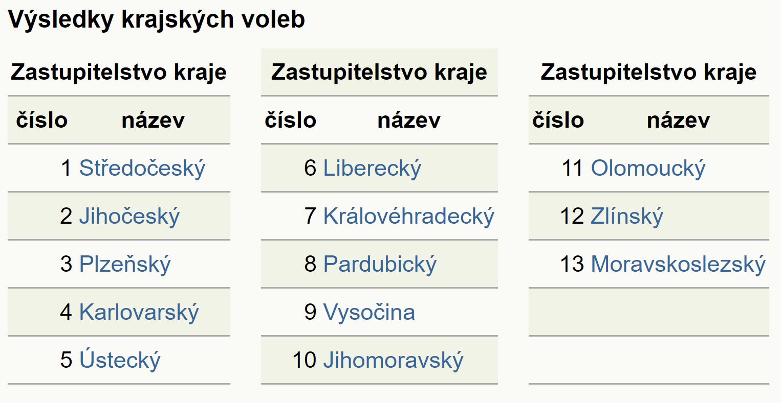 Výsledky krajských voleb 2020
