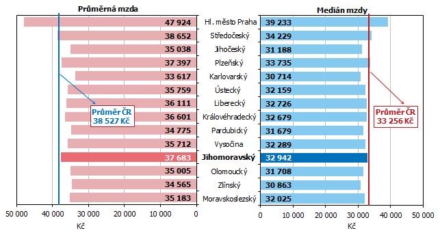 Graf 1 Průměrná hrubá měsíční mzda a medián mezd v roce 2020 podle krajů