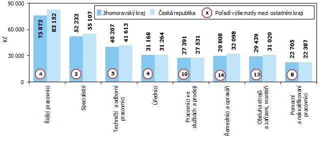 Graf 3 Průměrná hrubá měsíční mzda podle kategorií zaměstnání v roce 2020