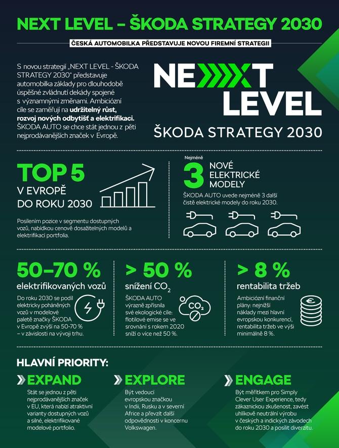 210624-NEXT-LEVEL-Infographics_CZ