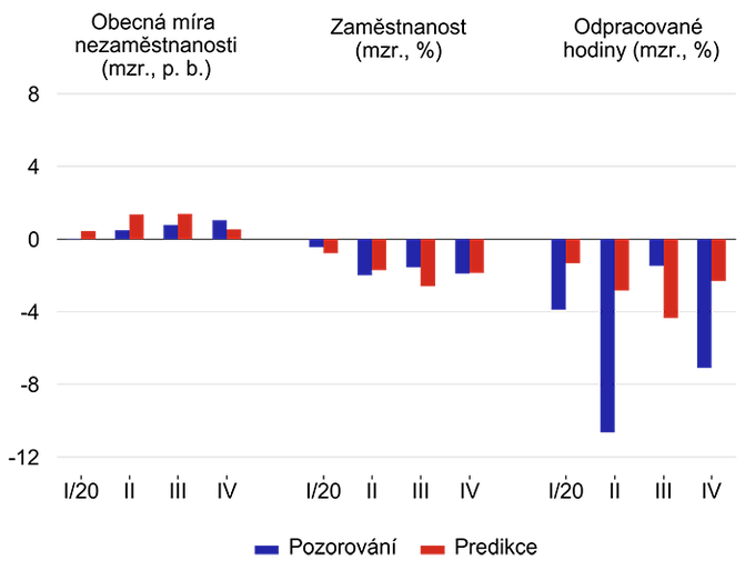 Graf 1 – Predikce vybraných veličin trhu práce na základě dlouhodobých vazeb na HDP