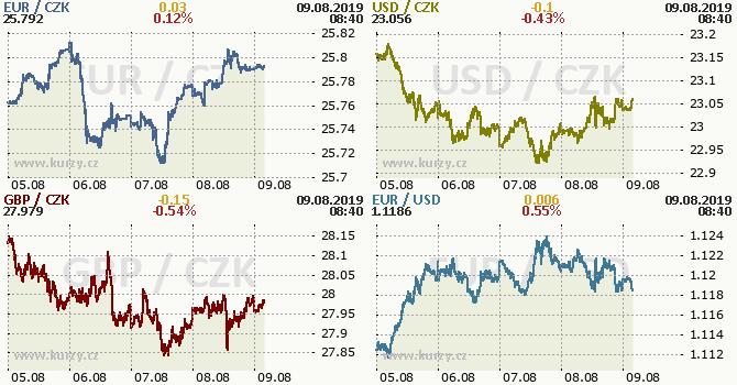 Forex ceska koruna v nabidce brokeru