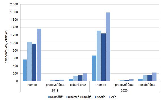Graf 1: Počet kalendářních dnů dočasné pracovní neschopnosti pro nemoc a úraz v okresech Zlínského kraje za rok 2019 a 2020