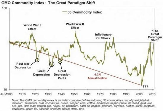 Index cen komodit od roku 1900