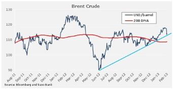 vyvoj ceny ropa brent Ropa korigovala zisky, zlato je na rozcestí