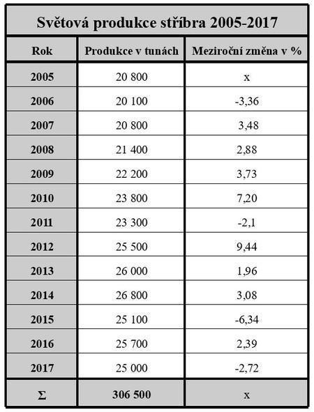 Světová produkce stříbra 2005-2017