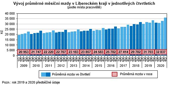 Graf - Vývoj průměrné měsíční mzdy v Libereckém kraji v jednotlivých čtvrtletích