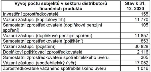 Vývoj počtu subjektů v sektoru distributorů