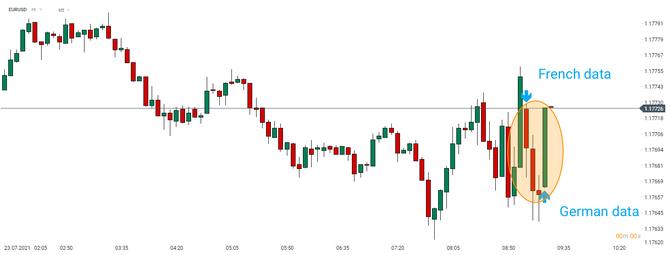 Euro a DE30 rastú ...