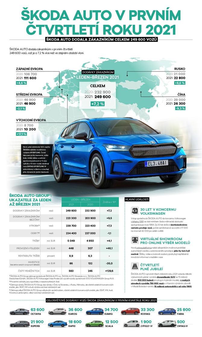 210506_Infografika-1.-ctvrtleti-2021