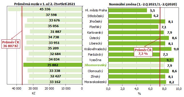 Graf 2 Průměrná měsíční mzda podle krajů v 1. až 2. čtvrtletí 2021 (osoby přepočtené na plně zaměstnané)
