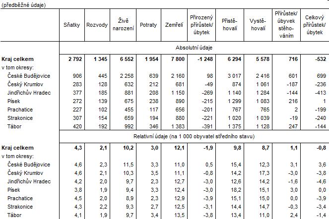 Tab. 2. Pohyb obyvatelstva v Jihočeském kraji v roce 2020