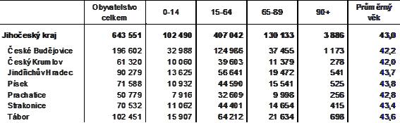 Tab. 1 Věková struktura obyvatelstva Jihočeského kraje k 31. 12. 2020