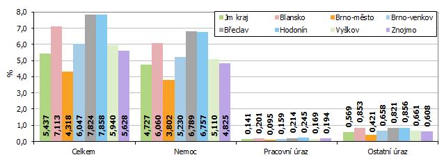 Graf 2 Průměrné procento dočasné pracovní neschopnosti v okresech Jihomoravského kraje v roce 2020