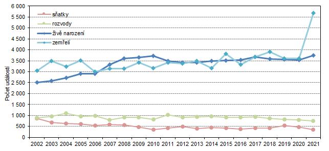 Graf 3: Sňatky, rozvody, živě narození a zemřelí ve Středočeském kraji v 1. čtvrtletí 2002 až 2021
