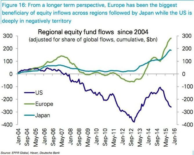 Pohyb peněz na světových akciových trzích (USA, Japonsko, Evropa)
