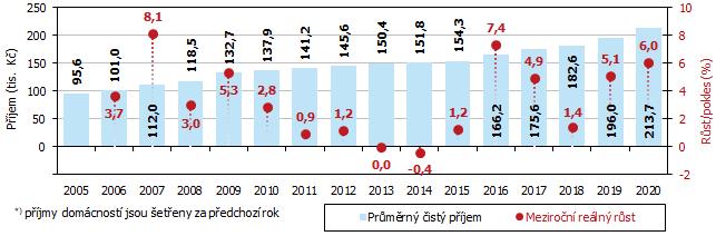 Graf 1 Průměrný roční čistý peněžní příjem*) na osobu v domácnosti v Jihomoravském kraji