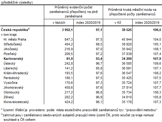 Zaměstnanci a mzdy podle krajů ve 4.  čtvrtletí 20202)