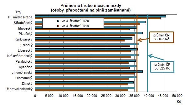 Průměrné hrué měsíční mzdy (osoby přepočtené na plně zaměstnané)