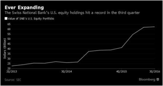 Hodnota amerických akcií v držení SNB