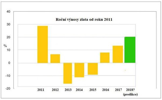 Roční výnos zlata od roku 2011
