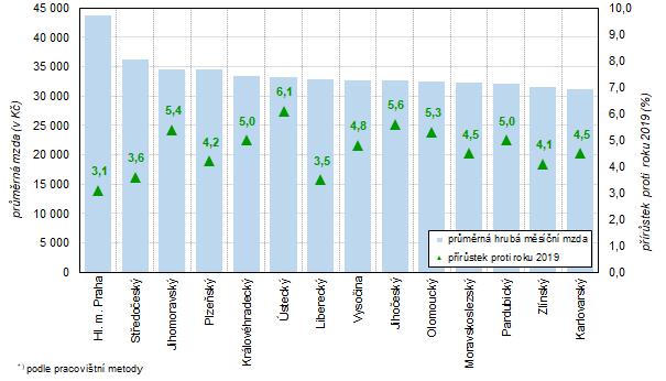 Průměrná hrubá měsíční mzda a její meziroční nárůst v krajích České republiky v roce 2020