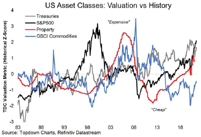 Americká aktiva: valuace vs. historie