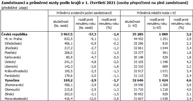 Zaměstnanci a průměrné mzdy podle krajů v 1. čtvrtletí 2021 (osoby přepočtené na plně zaměstnané)