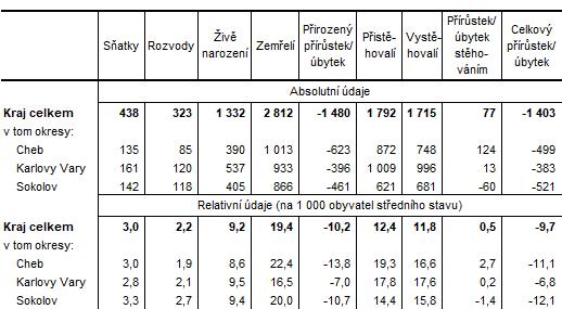 Pohyb obyvatelstva v Karlovarském kraji a jeho okresech v 1 pololetí 2021 (předběžné údaje)