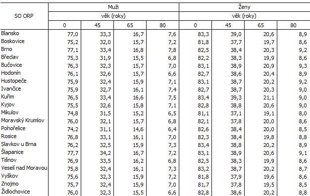 Tab. 2 Naděje dožití ve správních obvodech ORP Jihomoravského kraje (průměr za období 2016 až 2020)