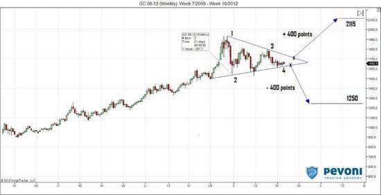 Trojúhelník na grafu ceny zlata