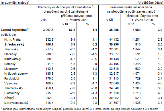 Počet zaměstnanců a průměrné hrubé měsíční mzdy v krajích ČR v 1. čtvrtletí 2021