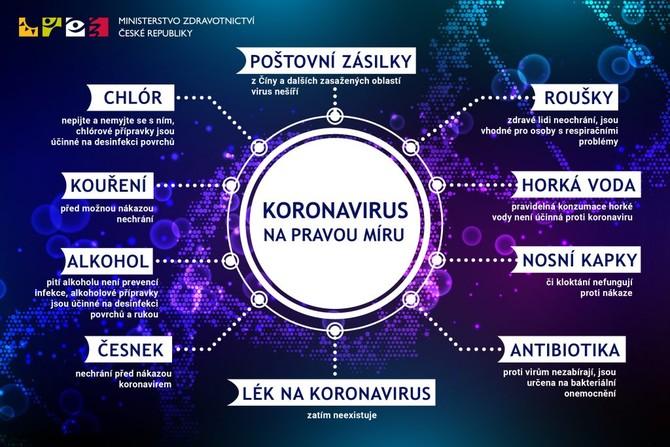 Koronavirus na pravou míru