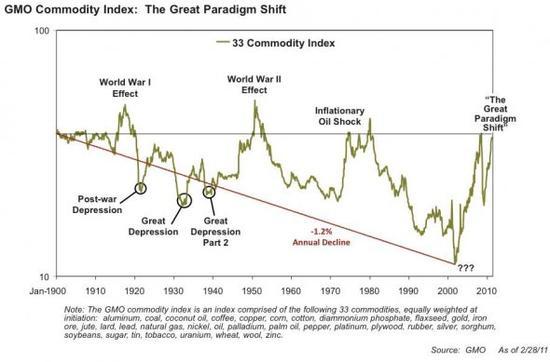 Ceny komodit přestaly klesat