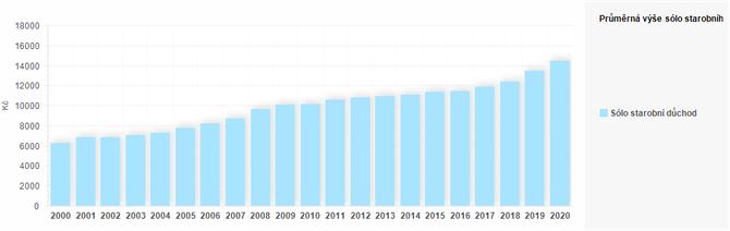 Graf - Graf 4 - Průměrná výše starobního důchodu k 31. 12. daného roku (Kč)
