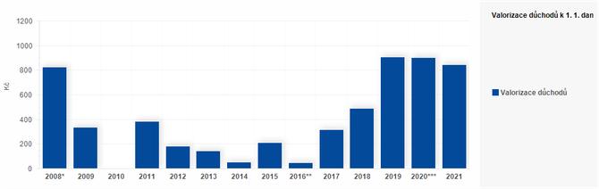 Graf - Graf 5 - Valorizace důchodů k 1. 1. daného roku (Kč)