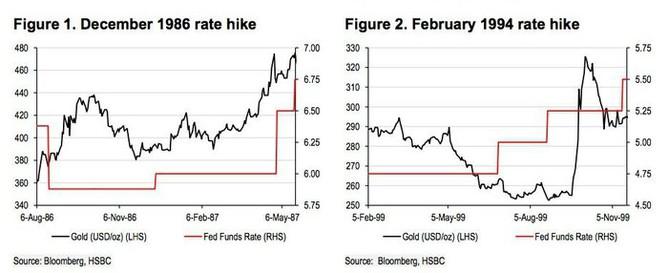 Vývoj cena zlata po zvýšení sazeb Fedu
