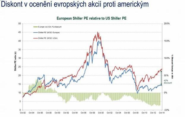 Srovnání Shillerova P/E u evropských a amerických akcií
