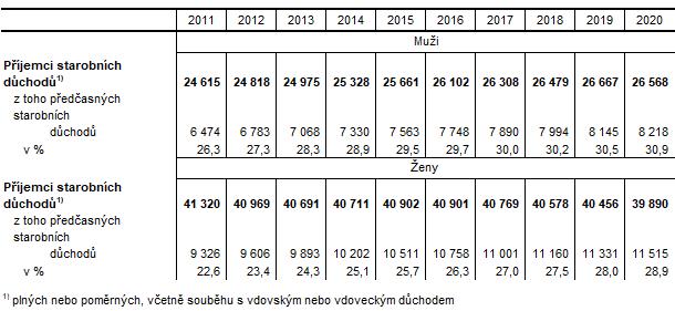 Příjemci starobních důchodů v Karlovarském kraji podle pohlaví