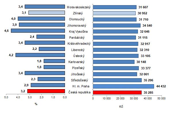 Graf 1: Průměrná hrubá měsíční mzda podle krajů ČR v 1. čtvrtletí 2021 (přepočteno na plně zaměstnané osoby)