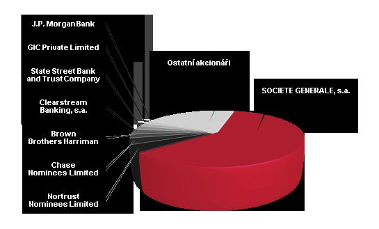 Akcionáři Komerční banky - graf k 31.12.2017