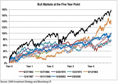 Fotka: Současný býčí trh je hodně agresivní. A není se co divit, živí ho mimo jiné i největší tiskárna na světě.  http://www.investicniweb.cz/2014/3/4/nejdelsi-nejsilnejsi-byci-trhy-historie-kam-zaradit-soucasny-rust-cen-akcii/