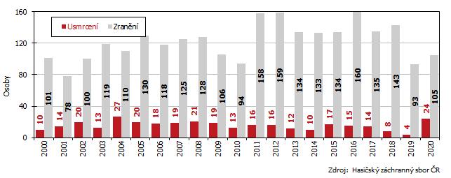 Graf 3 Škody na zdraví při požárech v Jihomoravském kraji