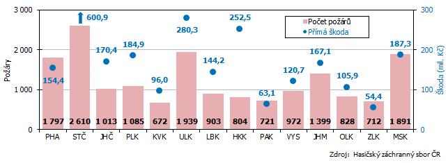 Graf 4 Počet požárů celkem a přímá škoda podle krajů v roce 2020