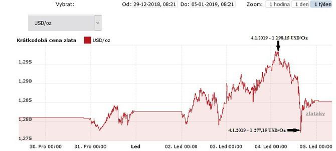 Vývoj ceny zlata za první týden roku 2019